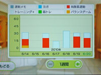 Wii Fit Plus 6月20日のトレーニングの種類と運動時間