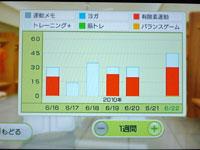 Wii Fit Plus 6月22日のトレーニングの種類と運動時間