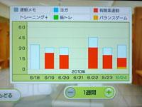 Wii Fit Plus 6月24日のトレーニングの種類と運動時間