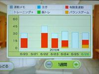 Wii Fit Plus 6月26日のトレーニングの種類と運動時間