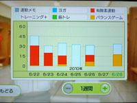 Wii Fit Plus 6月28日のトレーニングの種類と運動時間