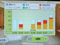 Wii Fit Plus 7月1日のトレーニングの種類と運動時間