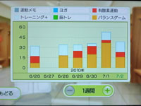 Wii Fit Plus 7月2日のトレーニングの種類と運動時間
