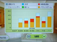 Wii Fit Plus 7月3日のトレーニングの種類と運動時間