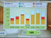 Wii Fit Plus 7月5日のトレーニングの種類と運動時間