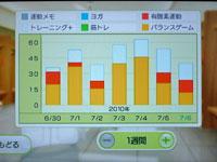 Wii Fit Plus 7月6日のトレーニングの種類と運動時間