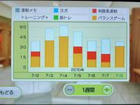 Wii Fit Plus 7月8日のトレーニングの種類と運動時間