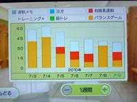 Wii Fit Plus 7月9日のトレーニングの種類と運動時間