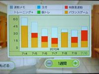 Wii Fit Plus 7月10日のトレーニングの種類と運動時間