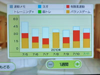 Wii Fit Plus 7月11日のトレーニングの種類と運動時間