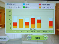 Wii Fit Plus 7月13日のトレーニングの種類と運動時間