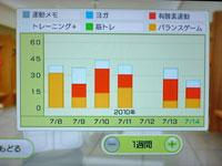 Wii Fit Plus 7月14日のトレーニングの種類と運動時間