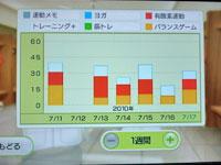 Wii Fit Plus 7月17日のトレーニングの種類と運動時間