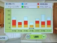 Wii Fit Plus 7月19日のトレーニングの種類と運動時間