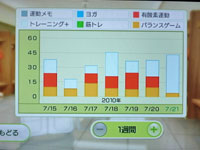 Wii Fit Plus 7月21日のトレーニングの種類と運動時間