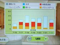 Wii Fit Plus 7月22日のトレーニングの種類と運動時間