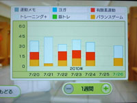 Wii Fit Plus 7月26日のトレーニングの種類と運動時間