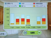 Wii Fit Plus 7月27日のトレーニングの種類と運動時間