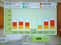 Wii Fit Plus 7月28日のトレーニングの種類と運動時間
