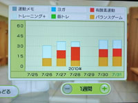 Wii Fit Plus 7月31日のトレーニングの種類と運動時間