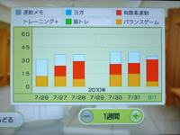 Wii Fit Plus 8月1日のトレーニングの種類と運動時間