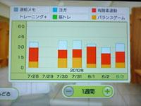 Wii Fit Plus 8月3日のトレーニングの種類と運動時間