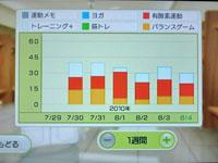 Wii Fit Plus 8月4日のトレーニングの種類と運動時間