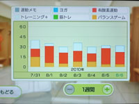 Wii Fit Plus 8月6日のトレーニングの種類と運動時間