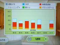 Wii Fit Plus 8月9日のトレーニングの種類と運動時間