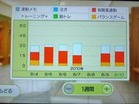 Wii Fit Plus 8月10日のトレーニングの種類と運動時間
