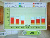 Wii Fit Plus 8月11日のトレーニングの種類と運動時間