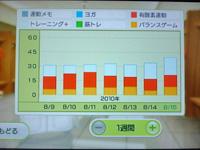 Wii Fit Plus 8月15日のトレーニングの種類と運動時間