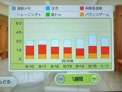 Wii Fit Plus 8月16日のトレーニングの種類と運動時間