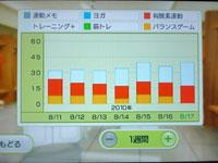 Wii Fit Plus 8月17日のトレーニングの種類と運動時間