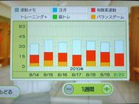 Wii Fit Plus 8月20日のトレーニングの種類と運動時間