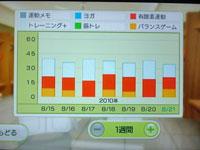 Wii Fit Plus 8月21日のトレーニングの種類と運動時間