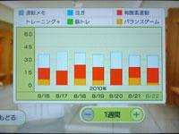 Wii Fit Plus 8月22日のトレーニングの種類と運動時間