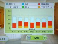 Wii Fit Plus 8月23日のトレーニングの種類と運動時間