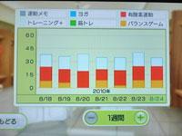 Wii Fit Plus 8月24日のトレーニングの種類と運動時間