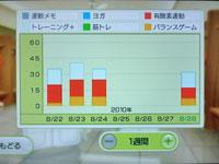 Wii Fit Plus 8月28日のトレーニングの種類と運動時間
