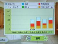 Wii Fit Plus 8月31日のトレーニングの種類と運動時間