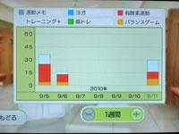 Wii Fit Plus 9月11日のトレーニングの種類と運動時間