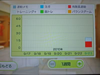 Wii Fit Plus 9月23日のトレーニングの種類と運動時間