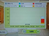 Wii Fit Plus 10月2日のトレーニングの種類と運動時間
