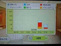 Wii Fit Plus 11月5日のトレーニングの種類と運動時間