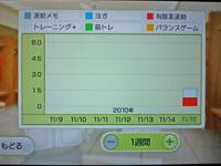 Wii Fit Plus 11月15日のトレーニングの種類と運動時間