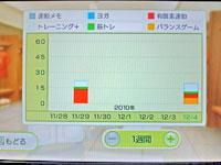 Wii Fit Plus 12月4日のトレーニングの種類と運動時間