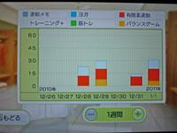 Wii Fit Plus 1月1日のトレーニングの種類と運動時間