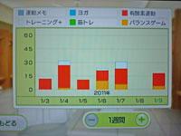 Wii Fit Plus 1月9日のトレーニングの種類と運動時間