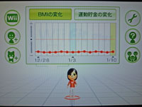 Wii Fit Plus BMIの推移のグラフ